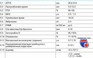 Анализ крови на свертываемость и расшифровка коагулограммы ребенка